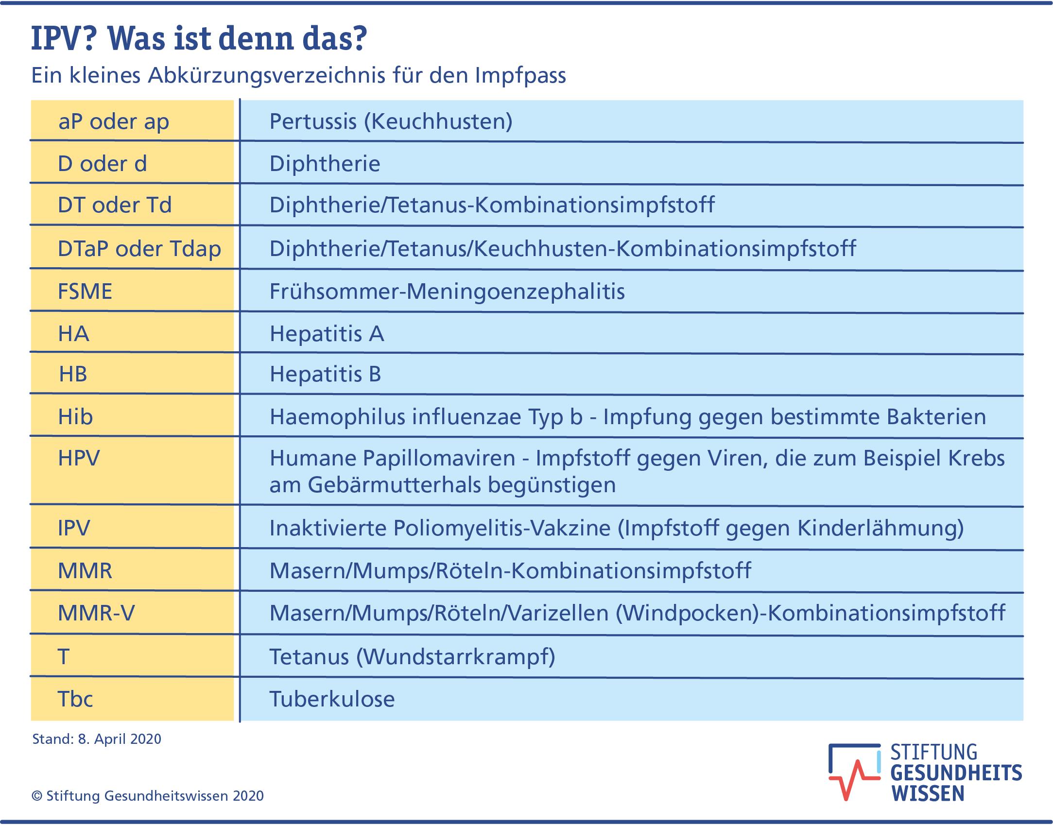 hpv impfung auffrischen)