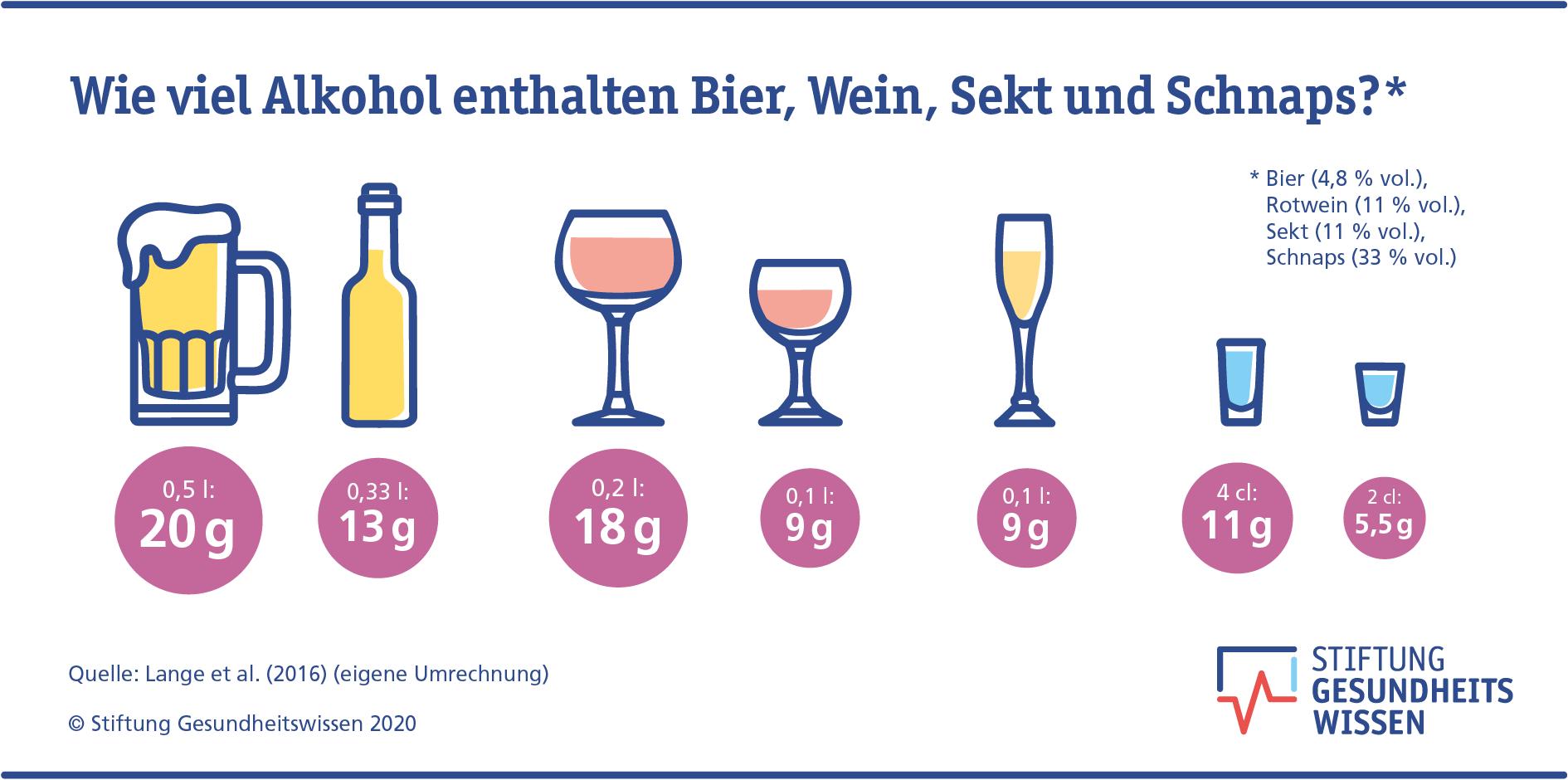 Prozent 16 alkohol viel ab wie Wie Viel