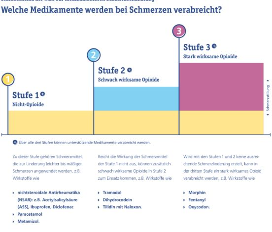 Stufenschema WHO Medikamente