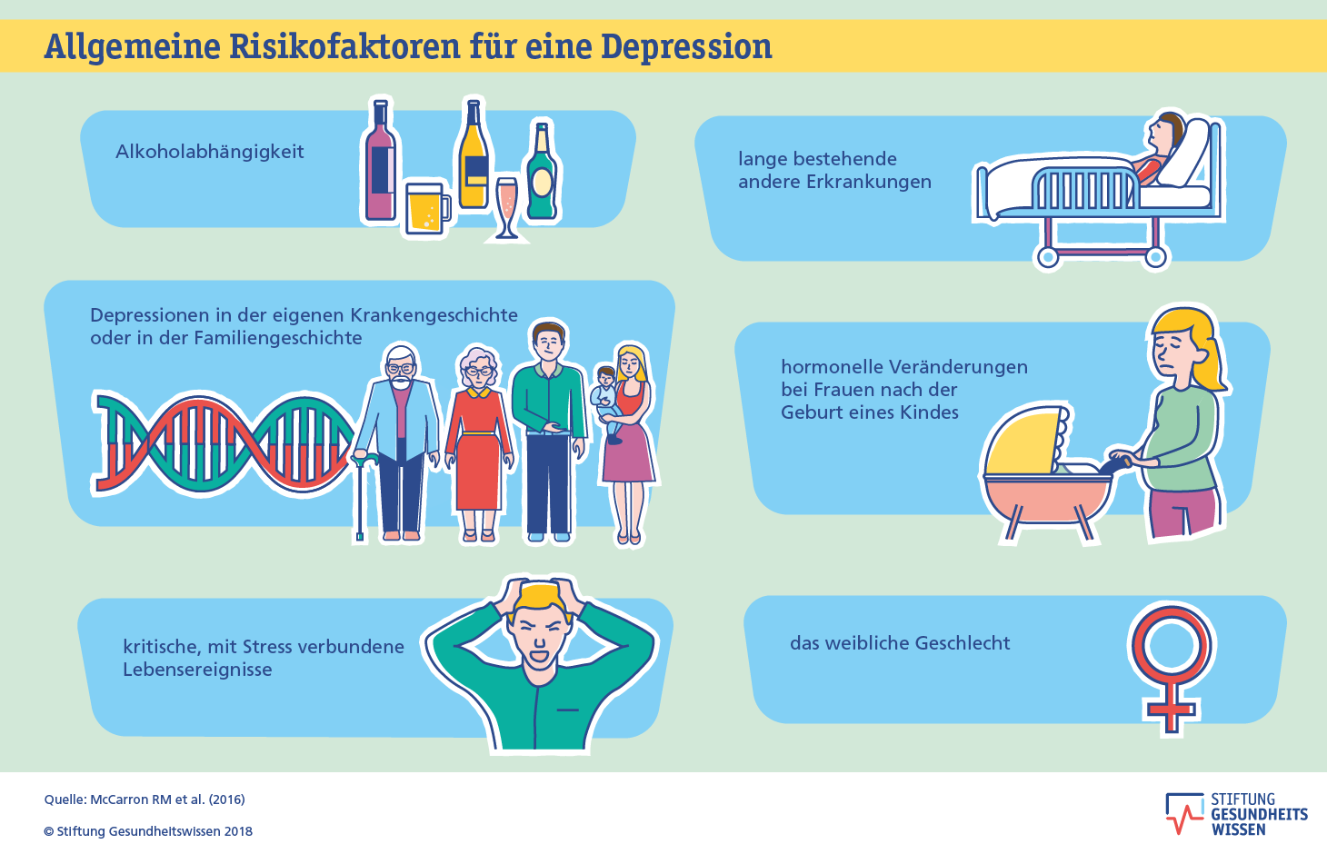 Depression Hintergrund Stiftung Gesundheitswissen